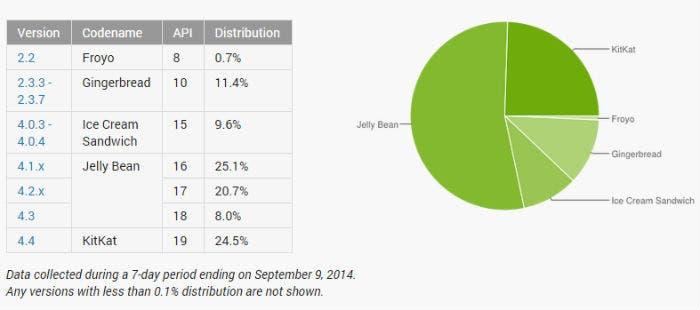 Fragmentación Android a Septiembre de 2014