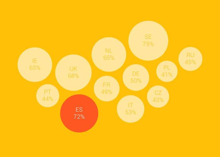 Porcentaje de población con smartphone por países