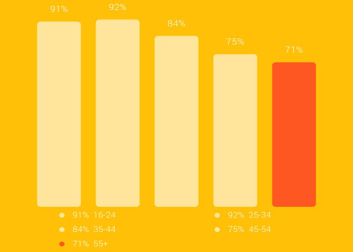 Porcentaje que accede diariamente a Internet por grupo de edades