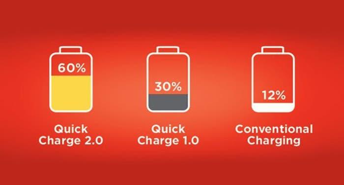 Quick Charge de Qualcomm reduce hasta en un 75% el tiempo de carga