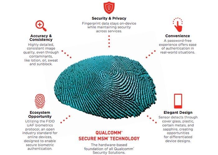 Snapdragon Sense ID 3D Fingerprint de Qualcomm