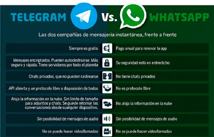 WhatsApp-Vs-Telegram-comparativa