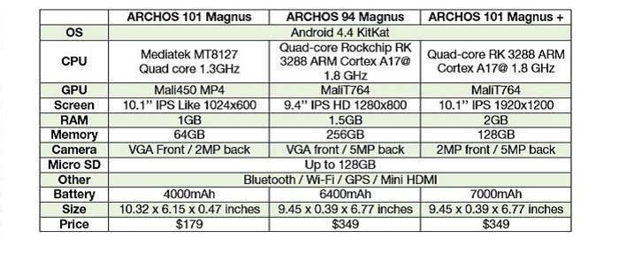 comparacion-archos-magnus