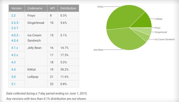 El rincón de Pro Android: ¿estamos preparados para Android M?