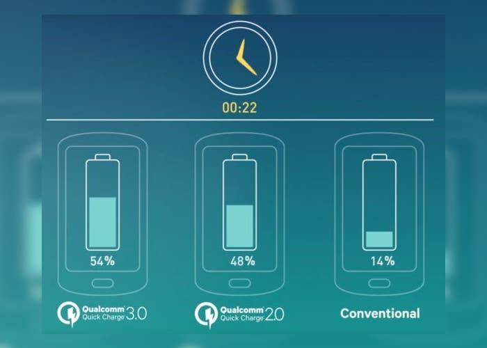 Qualcomm Quick Charge 3.0 promete un 80% de batería en 35 minutos