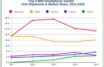 Samsung se mantiene como líder de ventas en 2015 pero Huawei asciende rápidamente