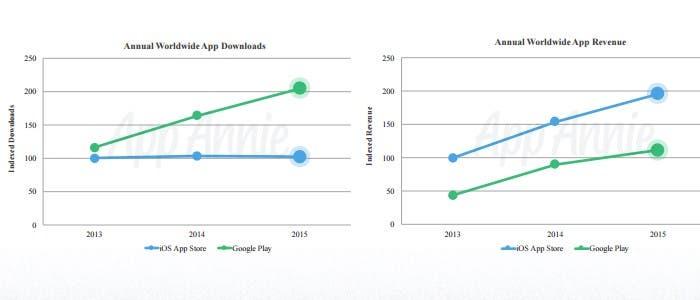 Grafico Google PLay App Store 2015