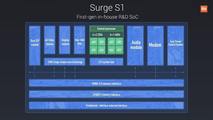 SurgeS1-procesador-Xiaomi-1w