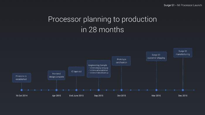 SurgeS1-procesador-Xiaomi-2w