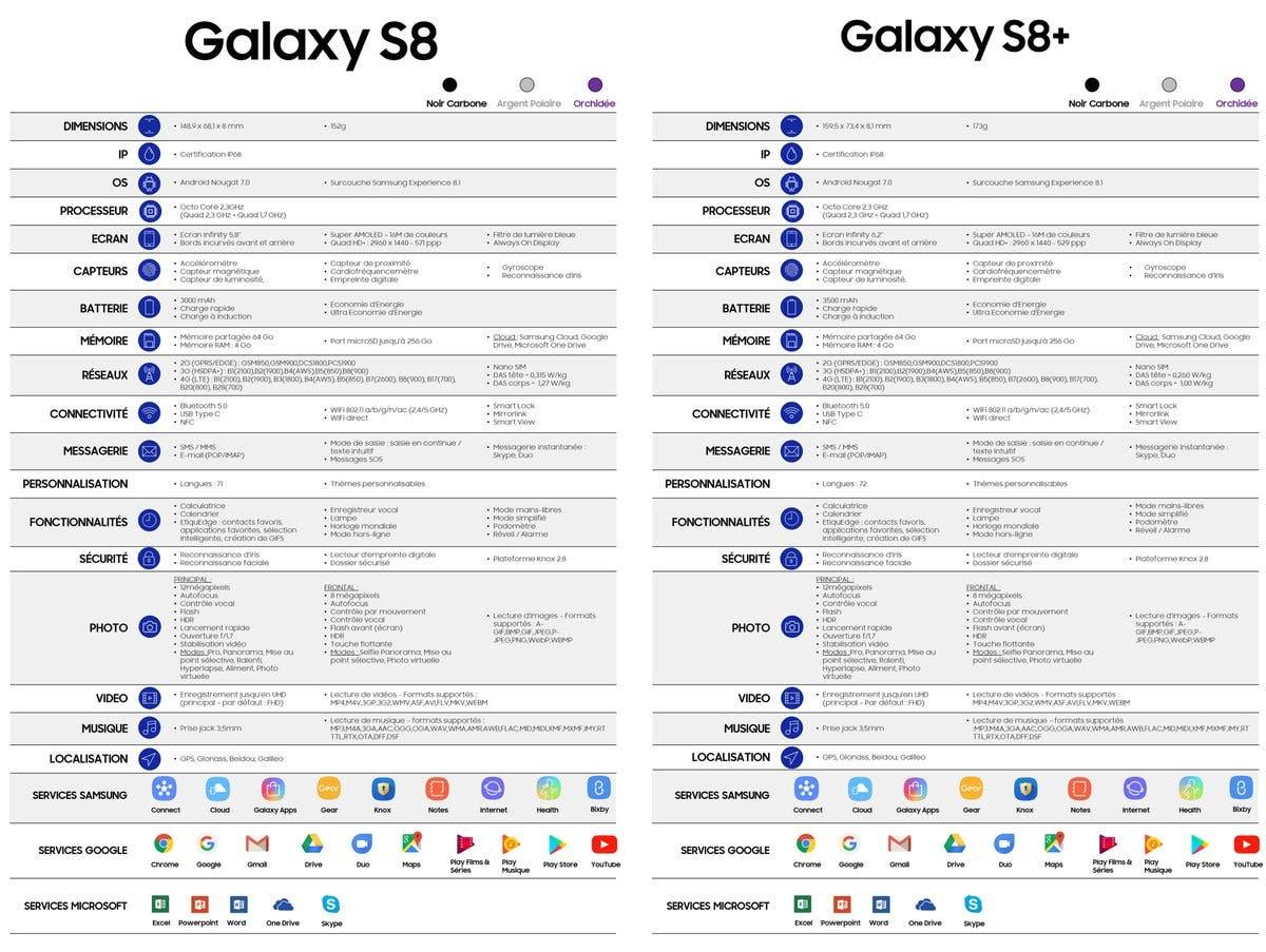 información del Samsung Galaxy S8