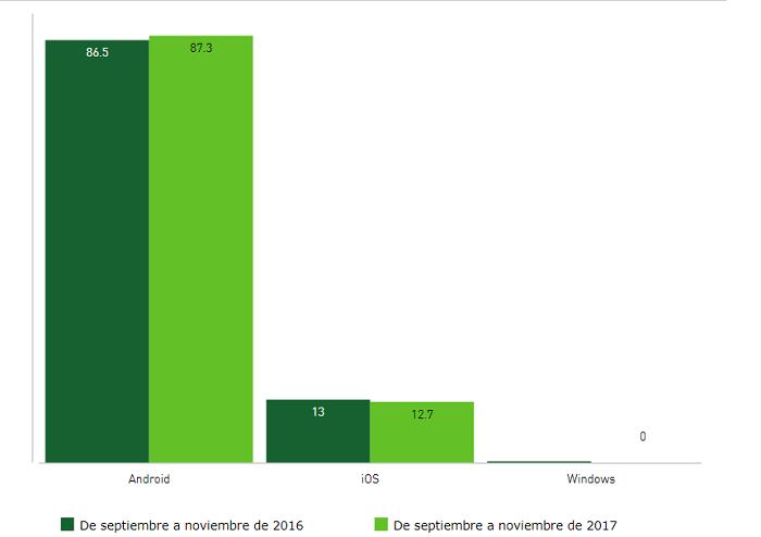 ventas smartphones septiembre noviembre