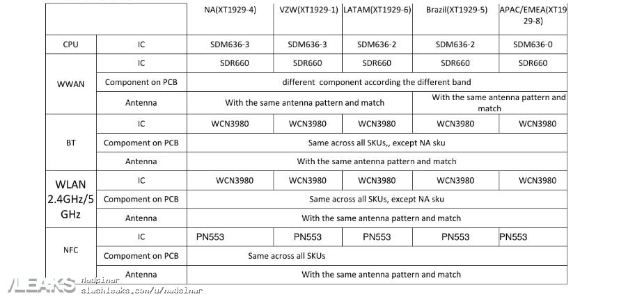 especificaciones del Motorola Moto Z3