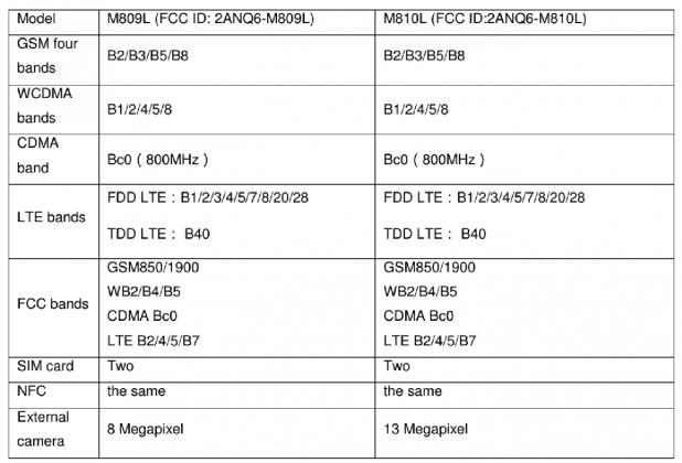 características del Meizu m8c lite