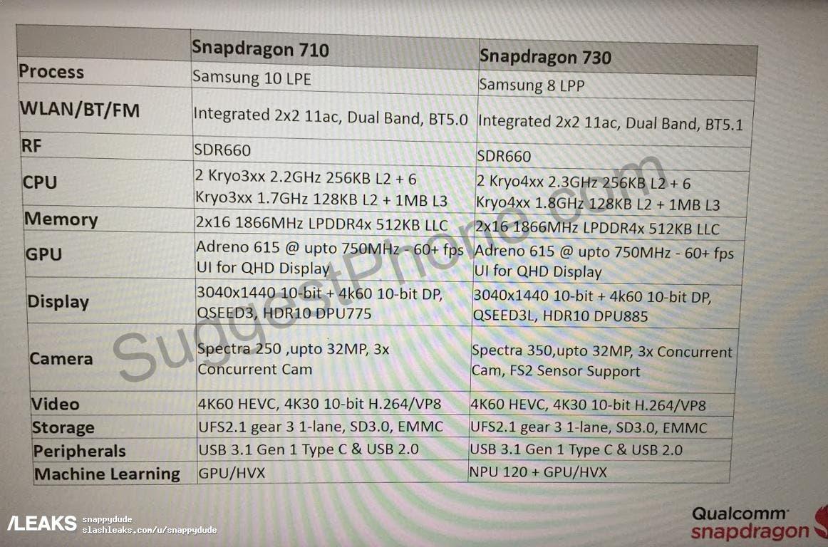 características del Snapdragon 710 y el Snapdragon 730
