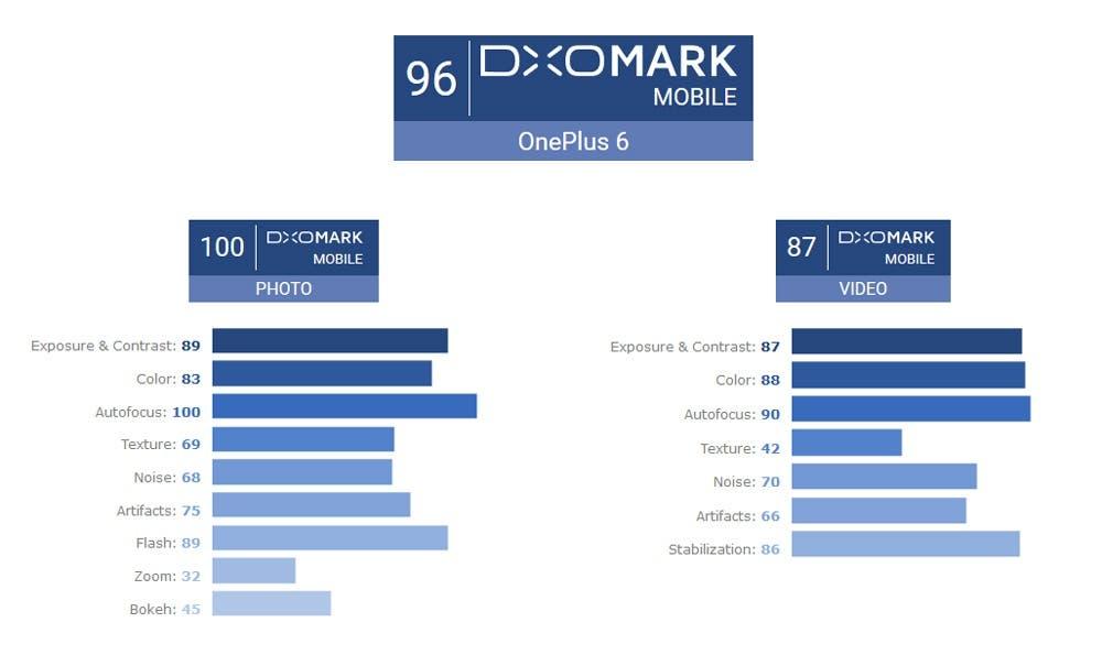 Estadísticas OnePlus 6  DxOMark