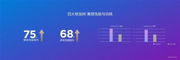 rangos Kirin 710 Huawei