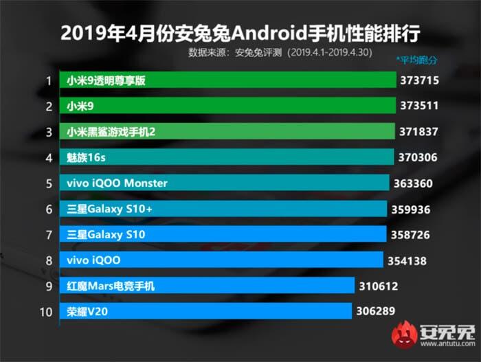 AnTuTu lista móviles más potentes