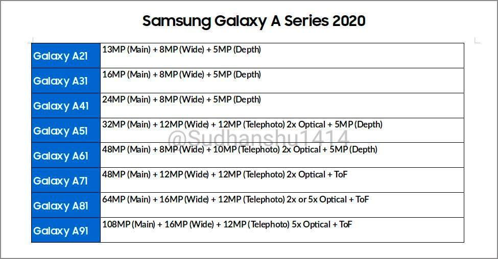 Samsung Galaxy A resoluciones