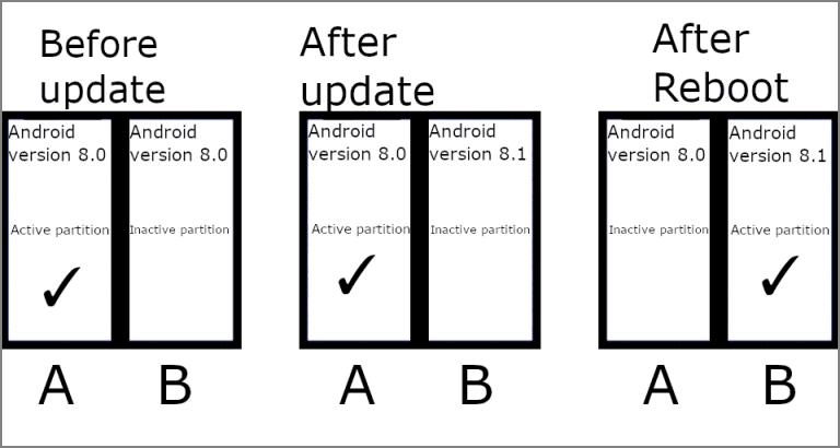 Android 11 actualizaciones discretas