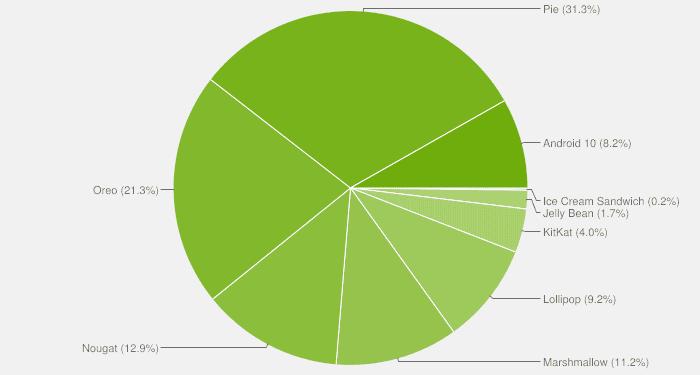 Distribución Android abril 2020